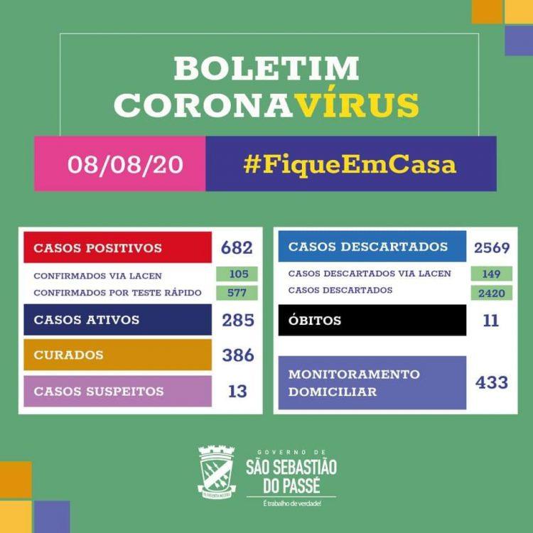 São Sebastião do Passé: 2 novos casos positivos da Covid ...